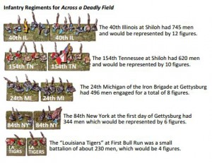 Infantry Regiments for Across a Deadly Field